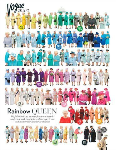 The Queen's wardrobe colors chart by Vogue magazine - Rainbow Queen