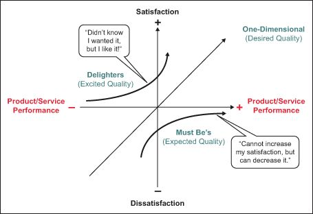 Figure 1: The Kano Model Illustrated