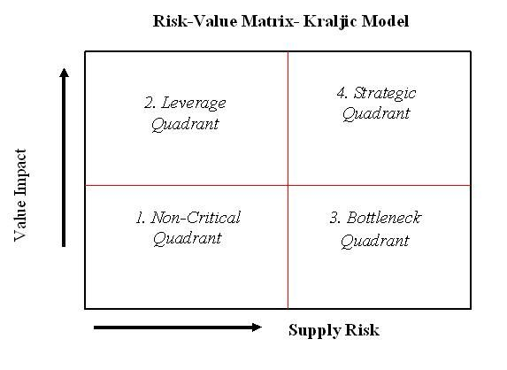assessing the value of ansoff matrix grid 2015/7/1 in this article, we look at 1) what is the ge mckinsey matrix, 2) understanding the matrix, 3) applying the matrix to your business, and 4) some examples what is the ge mckinsey matrix the ge mckinsey matrix is a nine-box matrix which is used as a.