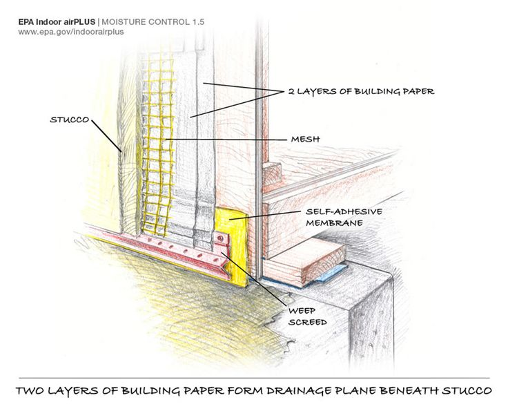 8 Best Building Science Физика дома Images On Pinterest