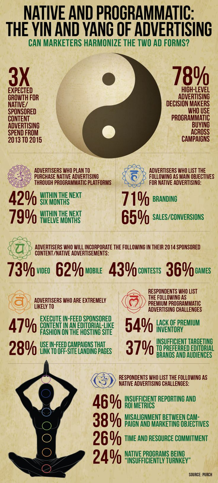 Native and Programmatic: The Yin and Yang of #Advertising #Infographic - Direct Marketing News