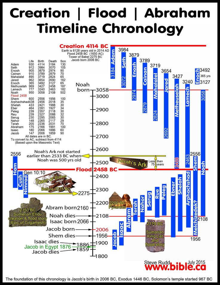 Maps and Timelines from the lands and times of the Bible