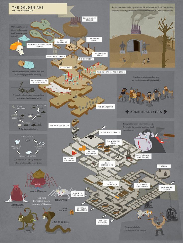 The Tales of Dwarf Fortress
