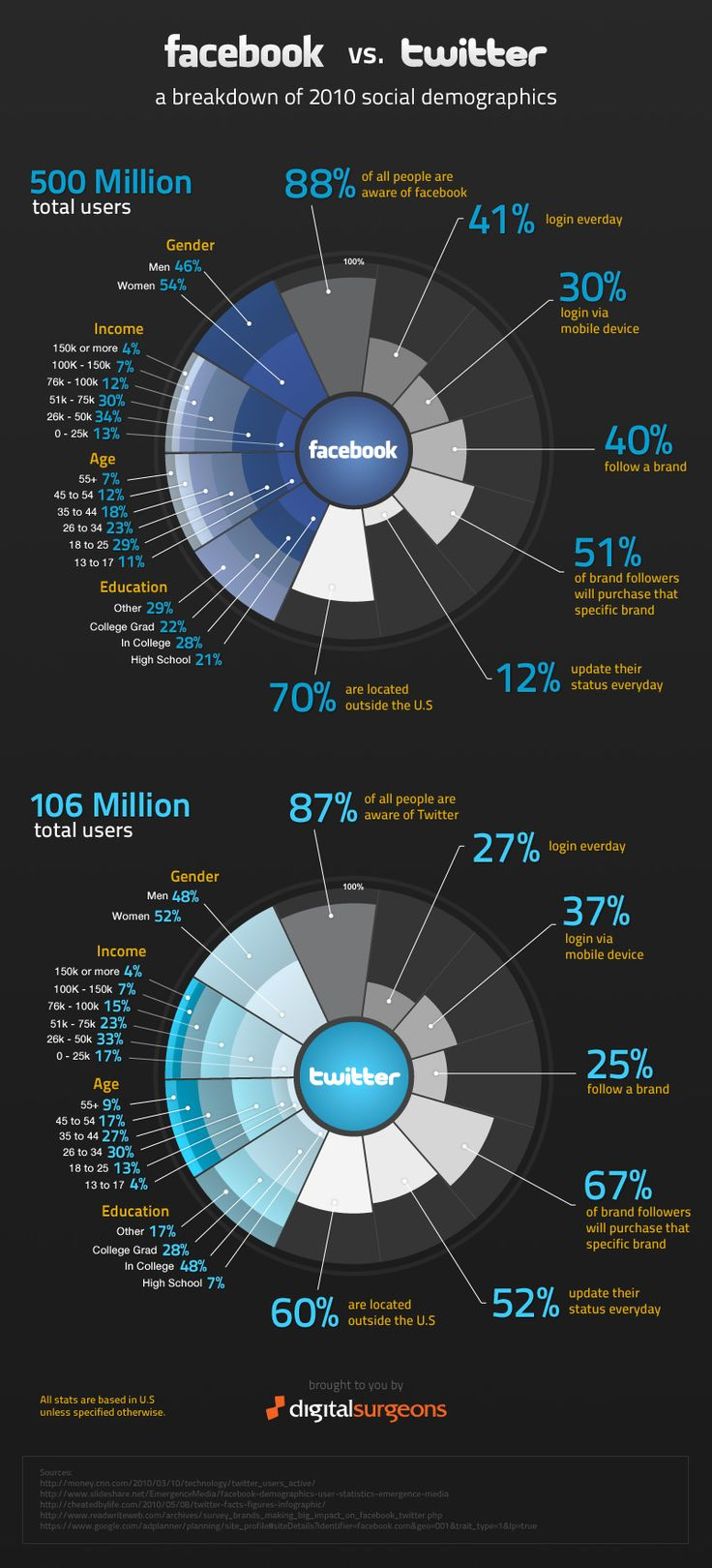 Estadísticas de Facebook Vs Twitter, Infografía - Isopixel