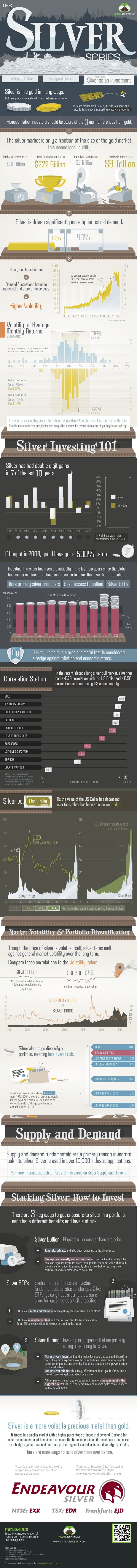 Very educational infographic - Silver as an Investment - The Silver Series Part 3