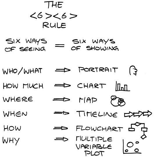 6-6 regel