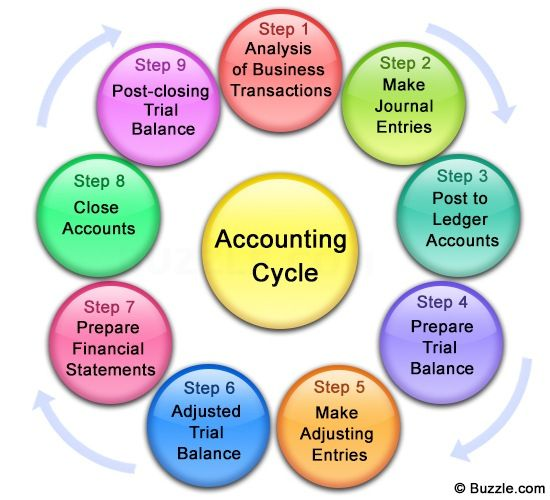 Accounting Process  This Google Image provided this graphic of the Accounting cycle which is crucial for the beginning Accounting student.