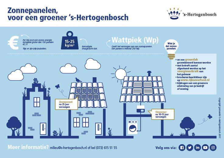 Infographic zonnepanelen. (C)gemeente  's-Hertogenbosch 2017
