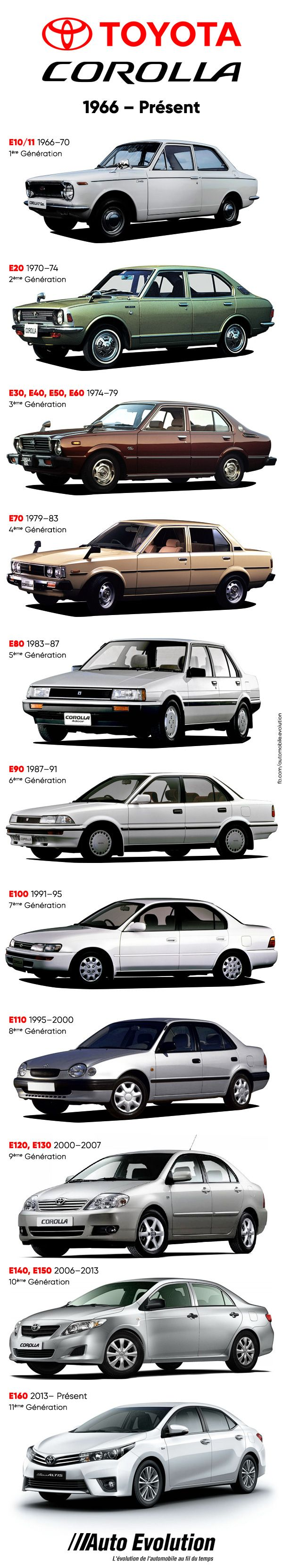 Toyota Corolla History