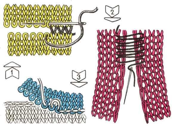 Последовательность соединения деталей вязаного свитера