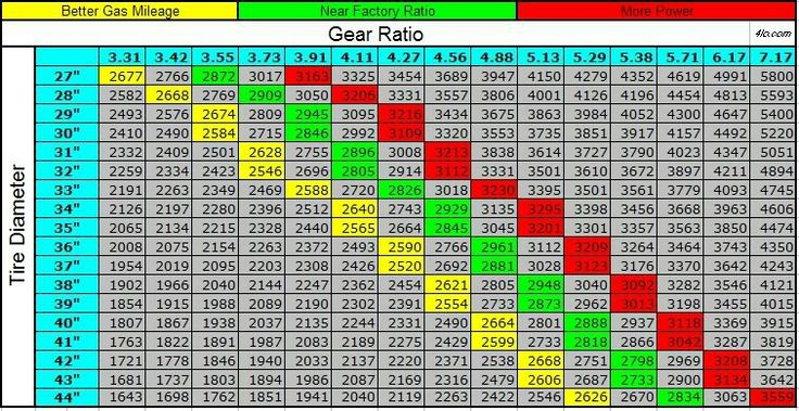 Jeep Gear Ratio and Tire Diameter chart