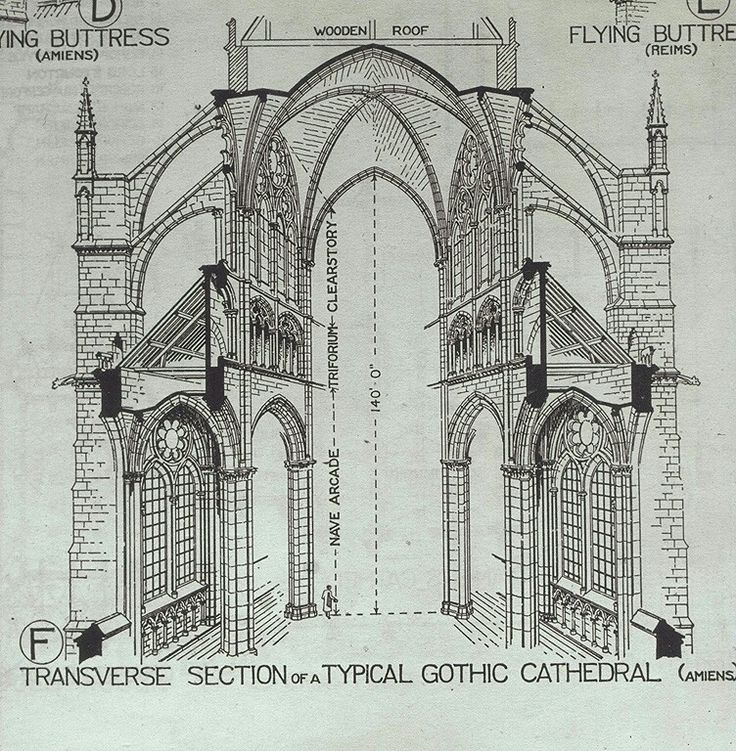Gothic arch | pointed-arch | Pinterest