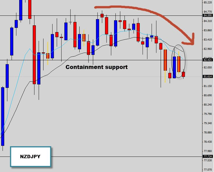 While most of the major markets have fallen into a violent mess We've managed to spot a trade hiding on the NZDJPY daily timeframe.  What we've seen here is the market start breaking down out of a containment support level, the EMA's are now even starting to point downwards as the bearish momentum picks up. The EMAs are a nice trend filter and generally point in the direction of the core market pressure.