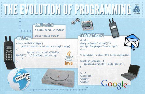 The Evolution of #Programming Part 2 #Python #Java