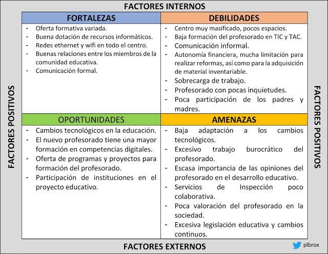 El Desarrollo De La Función Directiva Análisis Dafo Del Proyecto Educativ Dafo Analisis Fichas Descriptivas Por Alumno Actividades De Matemáticas Preescolares
