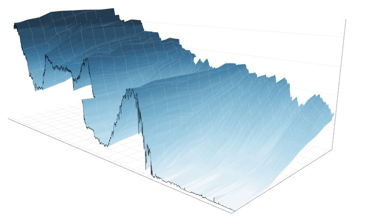 A 3-D View of a Chart That Predicts The Economic Future: The Yield Curve - NYTimes.com