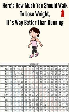 Here's How Much You Should Walk To Lose Weight Fast, It's Way Better Than Running (scheduled via http://www.tailwindapp.com?utm_source=pinterest&utm_medium=twpin&utm_content=post120702191&utm_campaign=scheduler_attribution)
