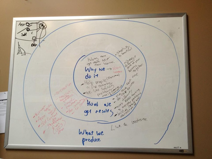 Brainstorming #ideas #business #motto #meaning #asdincyyc