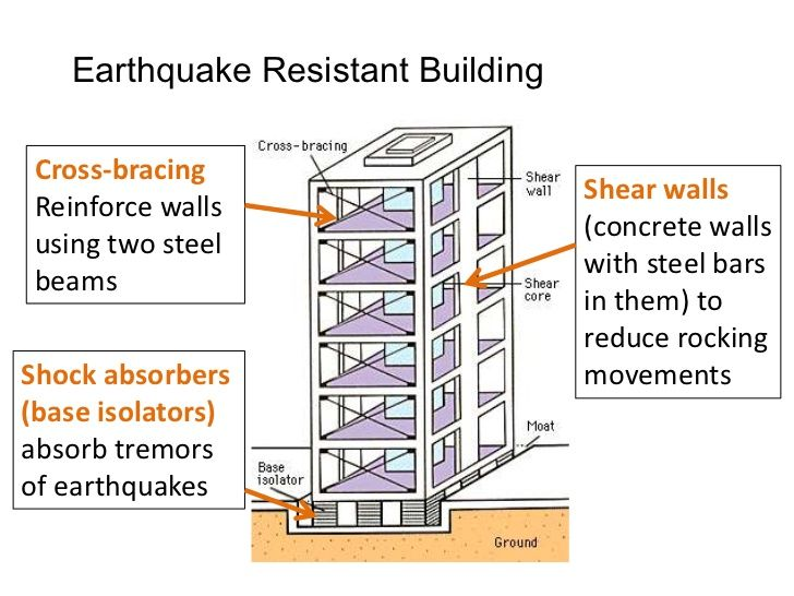 Earthquake Resistant Building Earthquake Proof Buildings