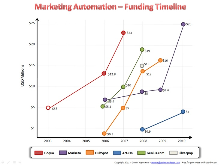 16 best Sales Marketing Automation images on Pinterest Marketing - new blueprint automation financials