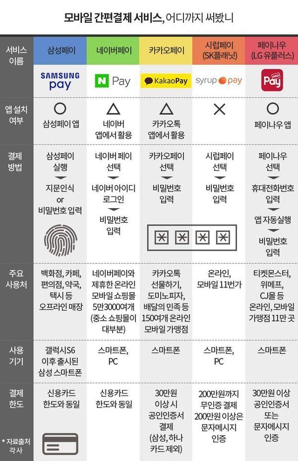 [금융 뇌섹人 키워드]① '2015 상반기 달군' 핀테크