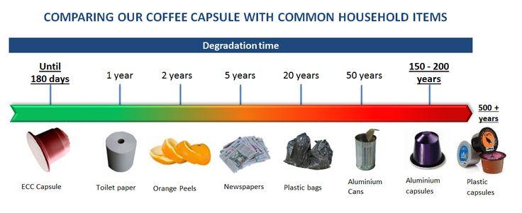 coffee pod waste - Google Search