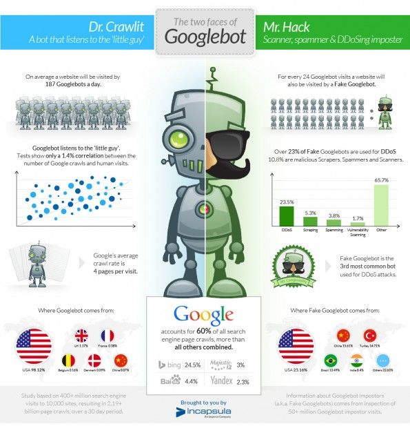 Echte vs. Fake-Googlebots (Grafik: Incapsula)