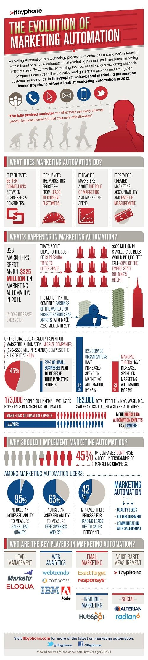 In this infographic, voice-based marketing automation leader Ifbyphone offers a look at marketing automation in 2012.