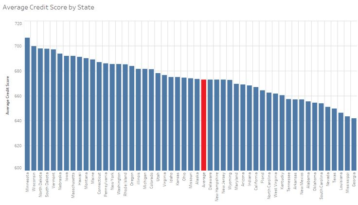 Ranking All 50 States by Average Credit Score of its Citizens – Statistical Future