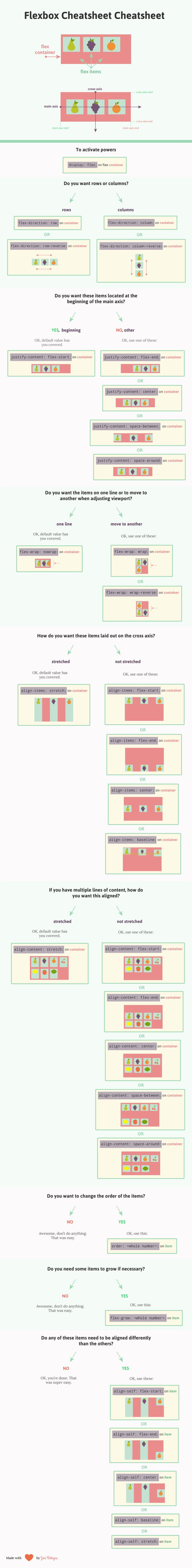 Capture - flexbox sheet – guide illustré des propriétés