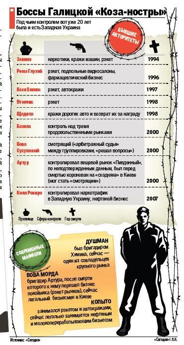 Бандитский Львов: куда ушли авторитеты - Новости Львова - Выжившие в лихие 90-е братки подались в бизнес и политику | СЕГОДНЯ