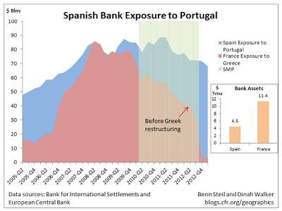 The question on my mind today is 'when will the Spanish banking system collapse?'.  Spain's exposure to Portuguese sovereign debt and unrealized losses on real