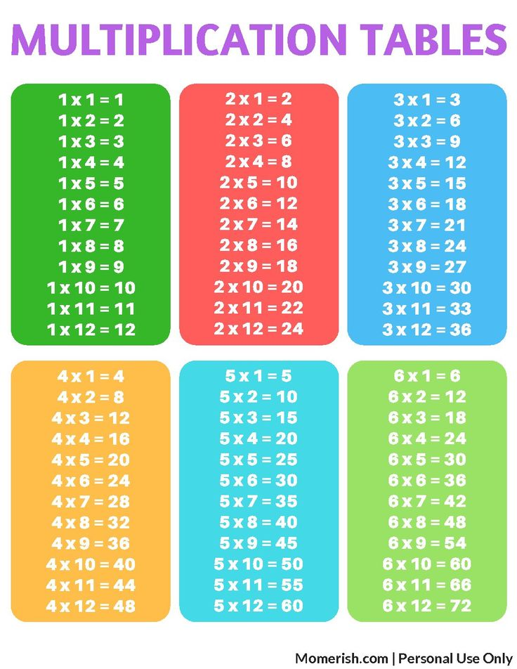 Multiplication Table 1 x 9 multiplication table : 71 best Times Tables images on Pinterest | Math games ...