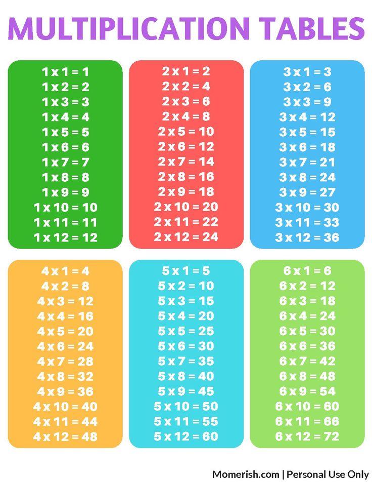 Free Printable Multiplication Tables