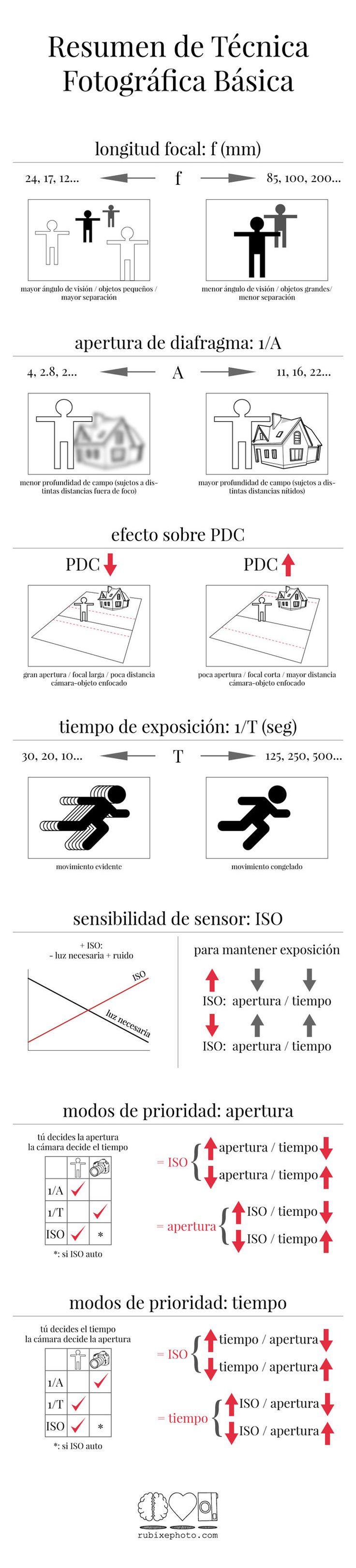 Resumen visual (infografía) con toda la técnica básica de Fotografía: longitud focal, apertura de diafragma, tiempo de exposición (velocidad de obturación), sensibilidad ISO...