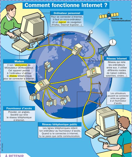 Fiche exposés : Comment fonctionne Internet ?