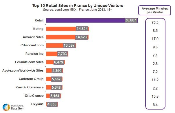 """French e-commerce market """"third largest in Europe"""""""