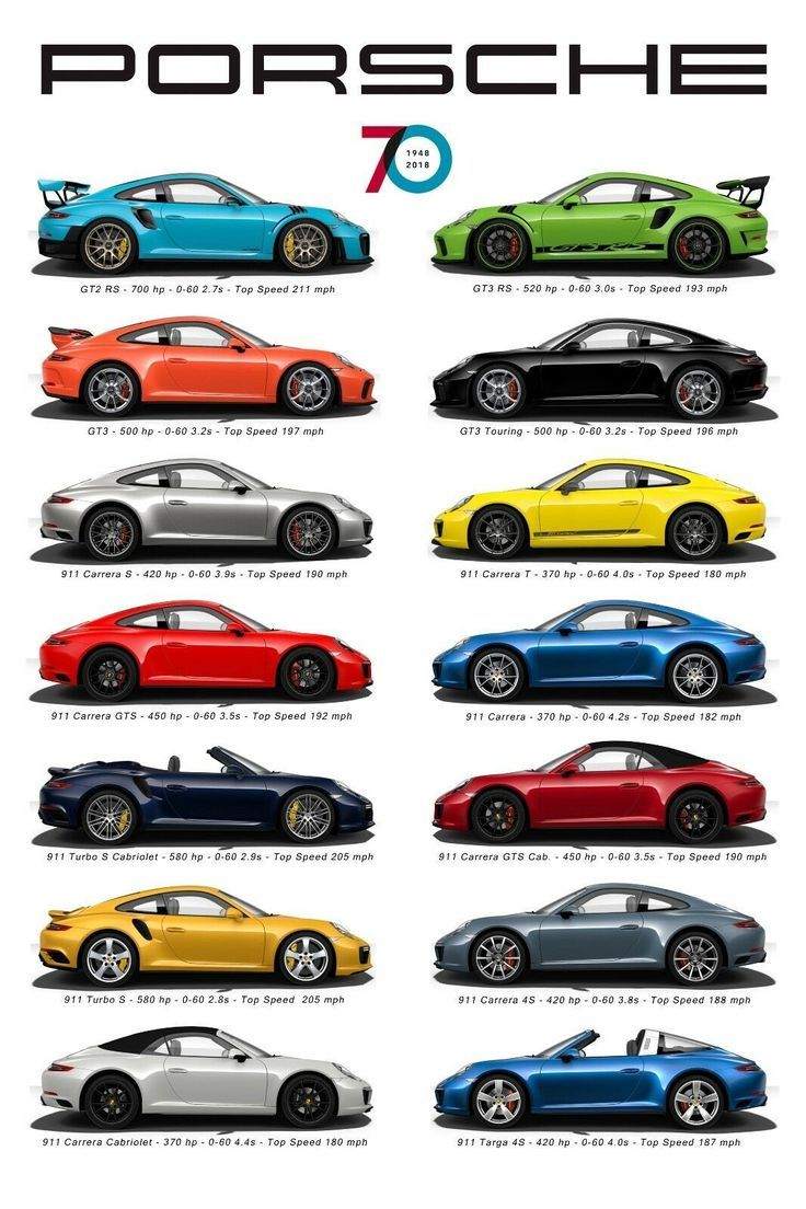 Pin By Sameerbadawood On Porsche 911 In 2020 Porsche Sports Car Porsche Panamera Porsche 911