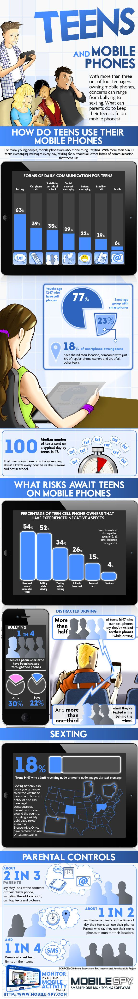 Teens and mobile phones don't always mix. Smartphones have become portable private personal computers. Children don't always make responsible decisions, so it is important to be aware of how they're using the device.
