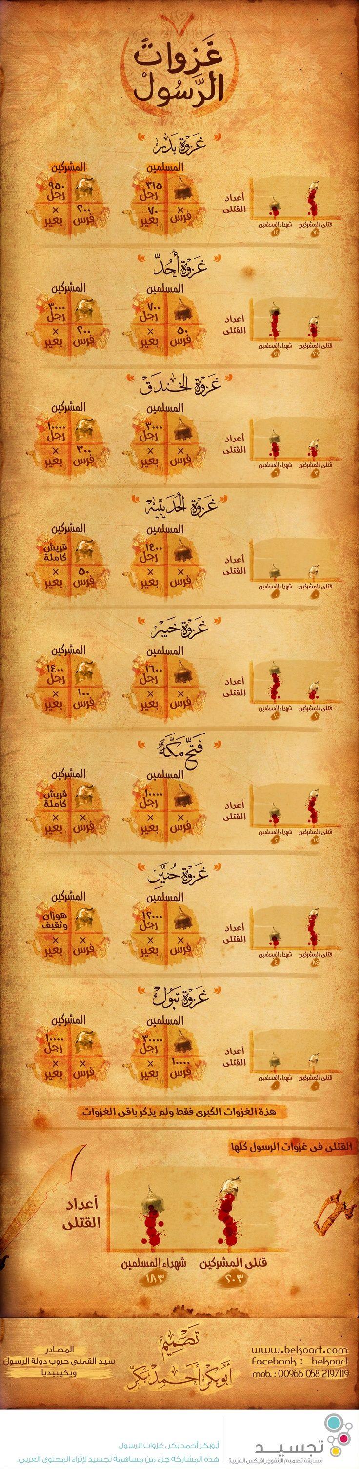 انفوجرافيك عربي - غزوات الرسول صلى الله عليه وسلم