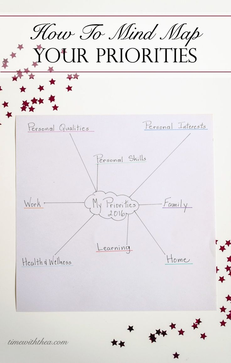 Get more organized and balanced by creating a visual mind map highlighting your priorities in life! Mind mapping what is important to you is fun and easy to do! / timewiththea.com