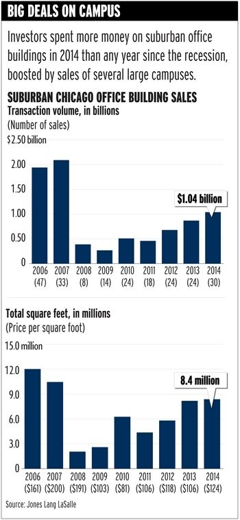 Suburban #Chicago #office building sales jump 20% in 2014, JLL says - Trend Of The Week - Crain's Chicago Business #CRE