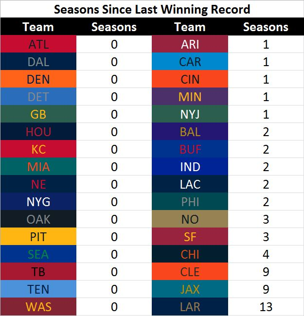 Number of seasons since each team's last winning record  http://ift.tt/2pGa5XC Submitted April 20 2017 at 07:08AM by ConjugateBase via reddit http://ift.tt/2o774Qd