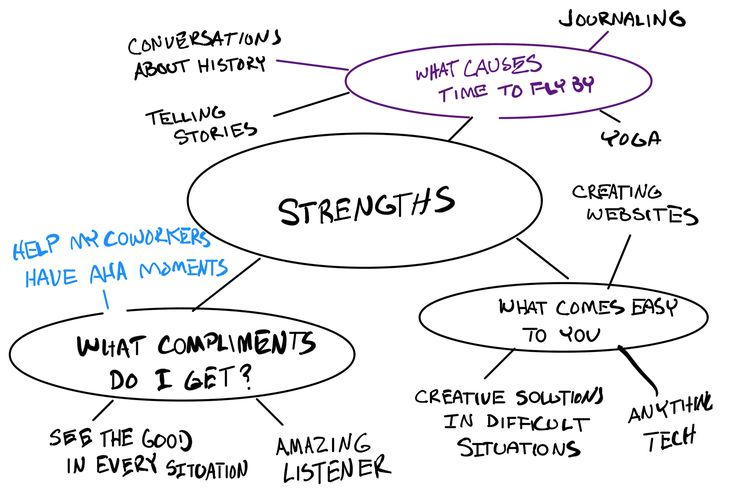 how to answer what are your strengths and weaknesses