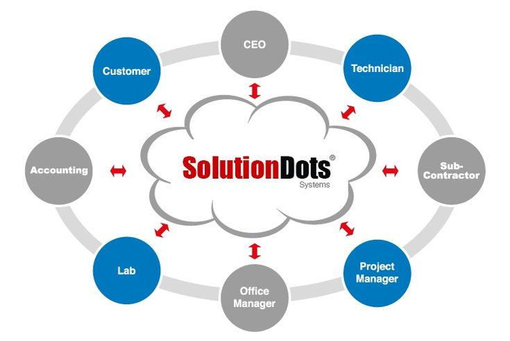 cloud based erp system Cloud erp is based in the cloud much like saas (software as a service)  they  rely on erp systems to help aggregate and organize data that is spread across.