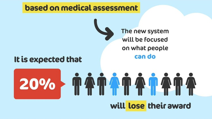 Disability allowance will be based on medical assesment of what people can do. To find out more about how the benefit changes may affect you, visit http://www.k-h-t.org/main.cfm?type=WELFAREREFORM