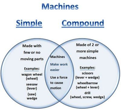 Simple and Complex Machines Venn DiagramCompound Machine, Simple Machine