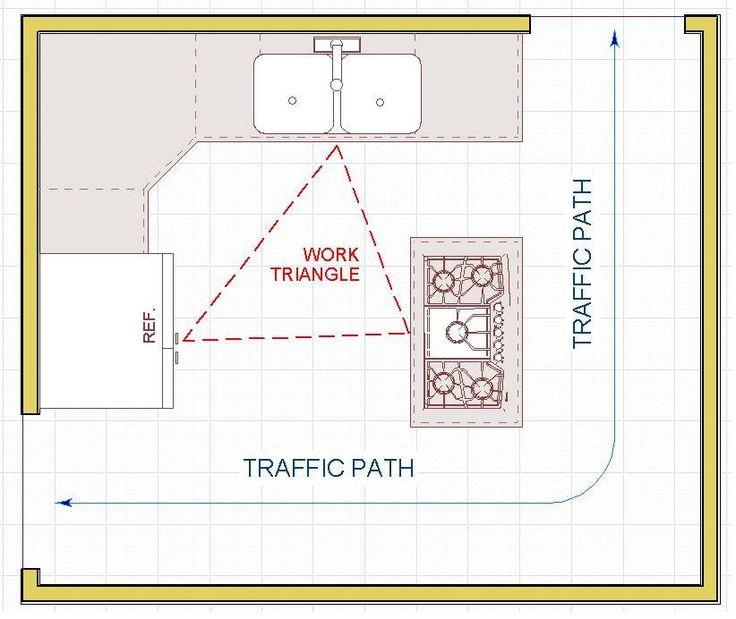 Triangle Kitchen Design: Kitchen Design Rules