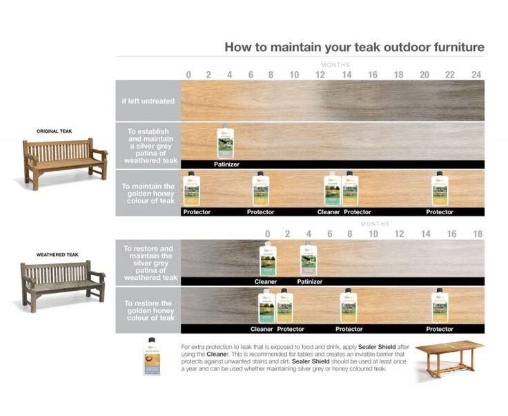 Best + Teak garden furniture ideas on Pinterest