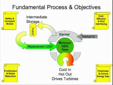 Here is a full 55 minute google talk about LFTR.    The Liquid Fluoride Thorium Reactor: What Fusion Wanted To Be
